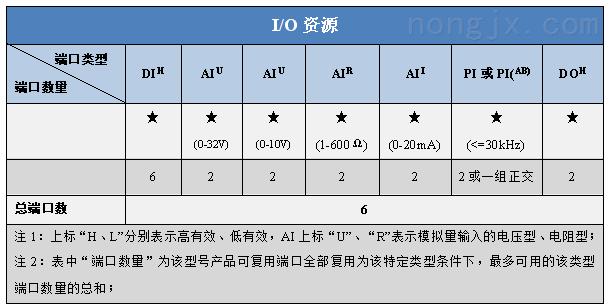 7寸显示屏IO资源图