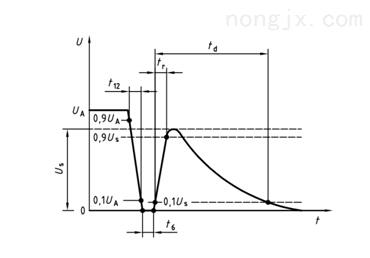 IO模块EMC测试曲线