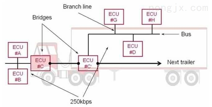 扫路车CAN总线网络架构图