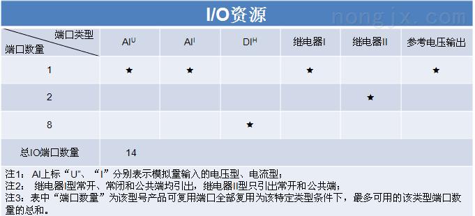 IO模块端口资源