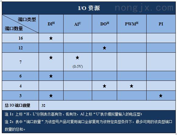 硕博电子32点IO模块 SPC-SDIO-1616